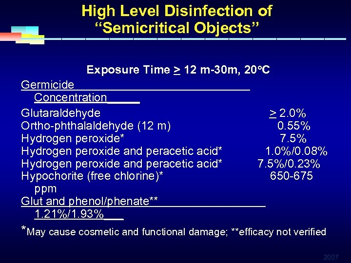 """High Level Disinfection of """"Semicritical Objects"""" Exposure Time > 12 m-30 m, 20 o."""