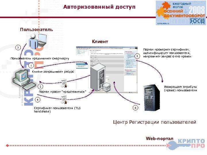 Авторизованный доступ Пользователь Клиент 3 5 Пользователь предъявляет смарткарту Портал проверяет сертификат, идентифицирует пользователя,