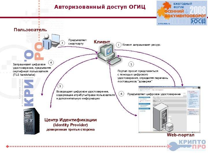 Авторизованный доступ ОГИЦ Пользователь 3 Предъявляет смарткарту Клиент 4 Запрашивает цифровое удостоверение, предъявляя сертификат
