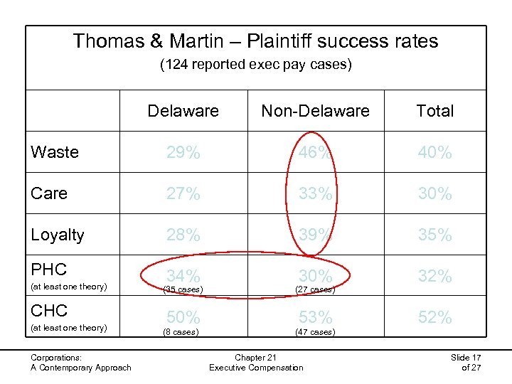 Thomas & Martin – Plaintiff success rates (124 reported exec pay cases) Delaware Non-Delaware