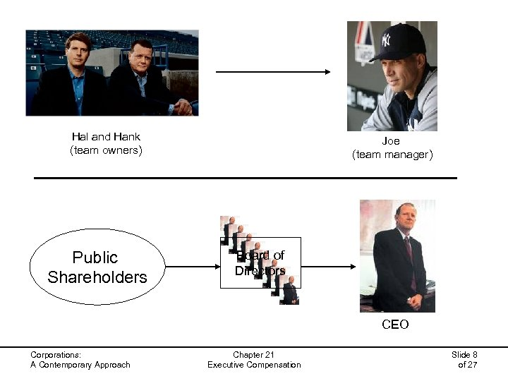 Hal and Hank (team owners) Public Shareholders Joe (team manager) Board of Directors CEO