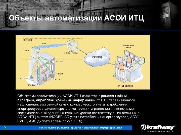 Объекты автоматизации АСОИ ИТЦ Объектами автоматизации АСОИ ИТЦ являются процессы сбора, передачи, обработки хранения