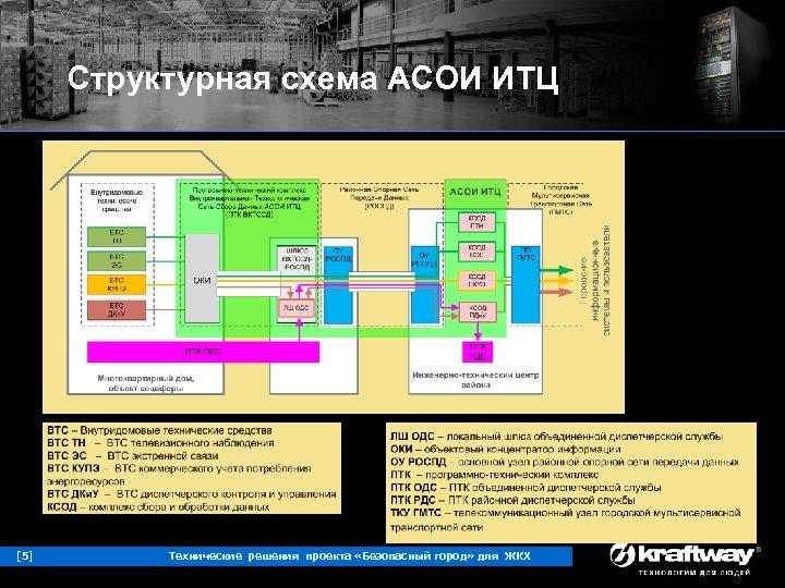 Структурная схема АСОИ ИТЦ [5] Технические решения проекта «Безопасный город» для ЖКХ