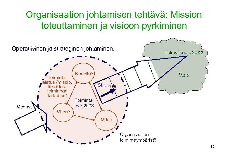 Organisaation johtamisen tehtävä: Mission toteuttaminen ja visioon pyrkiminen Operatiivinen ja strateginen johtaminen: Toimintaajatus (missio,