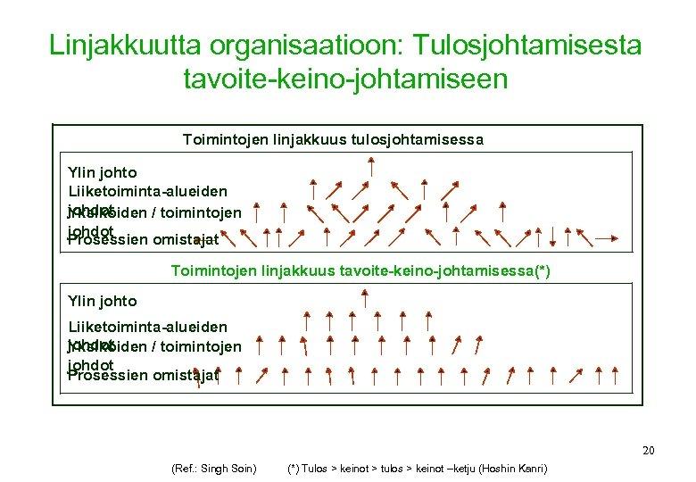 Linjakkuutta organisaatioon: Tulosjohtamisesta tavoite-keino-johtamiseen Toimintojen linjakkuus tulosjohtamisessa Ylin johto Liiketoiminta-alueiden johdot Yksiköiden / toimintojen