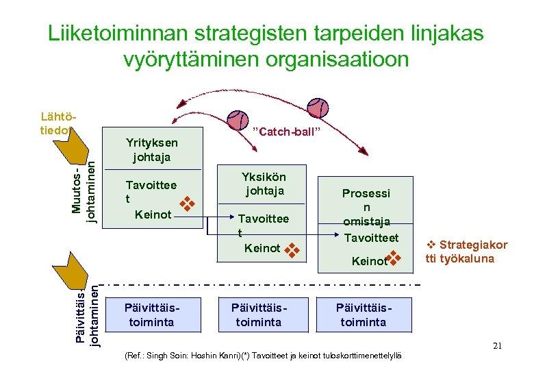 Liiketoiminnan strategisten tarpeiden linjakas vyöryttäminen organisaatioon Muutosjohtaminen Lähtötiedot Yrityksen johtaja Tavoittee t Keinot v