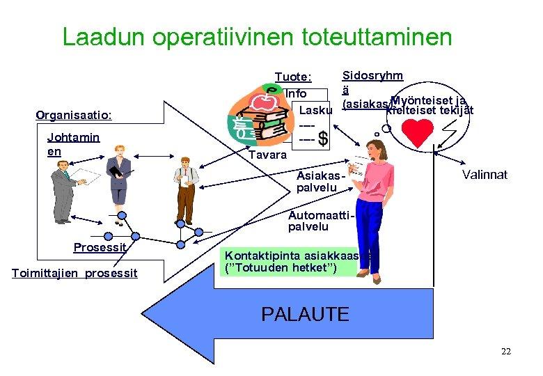 Laadun operatiivinen toteuttaminen Organisaatio: Johtamin en Sidosryhm Tuote: ä Info Myönteiset ja (asiakas): kielteiset