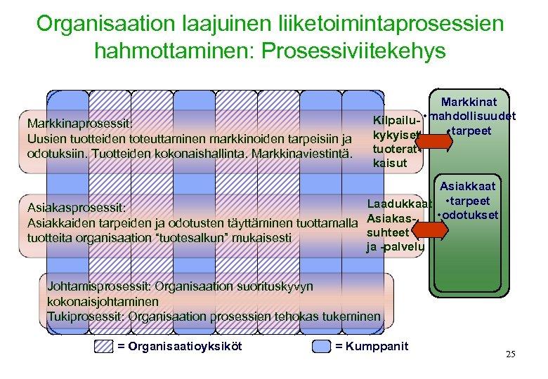 Organisaation laajuinen liiketoimintaprosessien hahmottaminen: Prosessiviitekehys Markkinaprosessit: Uusien tuotteiden toteuttaminen markkinoiden tarpeisiin ja odotuksiin. Tuotteiden
