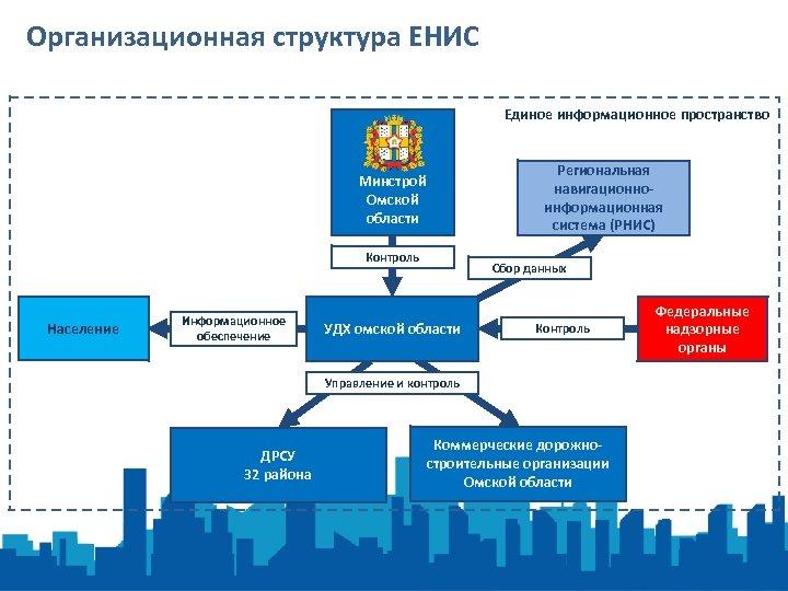 Организационная структура ЕНИС Единое информационное пространство Региональная навигационноинформационная система (РНИС) Минстрой Омской области Контроль