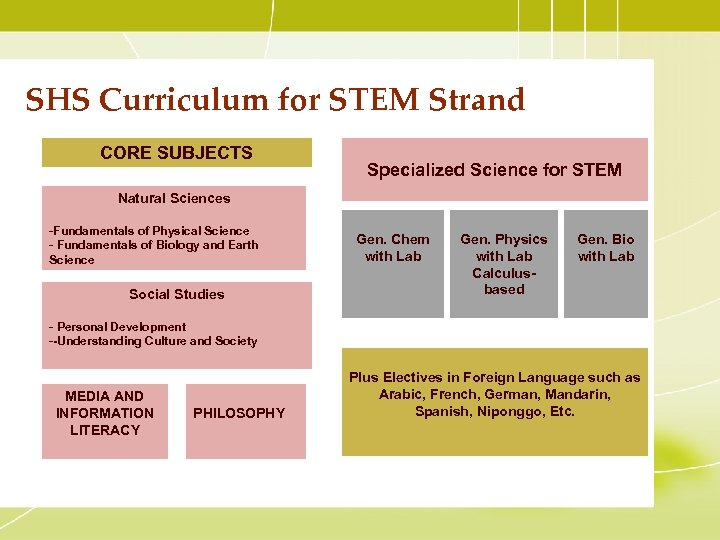 SHS Curriculum for STEM Strand CORE SUBJECTS Specialized Science for STEM Natural Sciences -Fundamentals