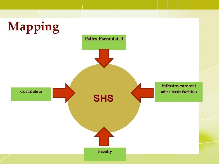 Mapping Policy Formulated Curriculum SHS Faculty Infrastructure and other basic facilities