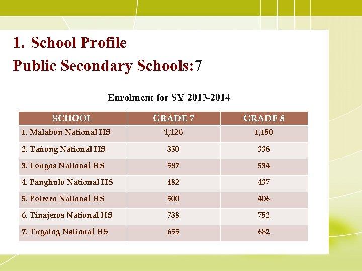 1. School Profile Public Secondary Schools: 7 Enrolment for SY 2013 -2014 SCHOOL GRADE