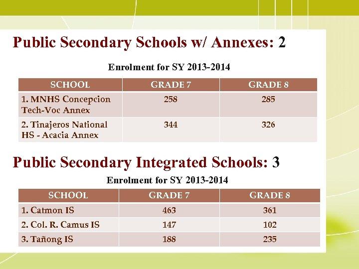 Public Secondary Schools w/ Annexes: 2 Enrolment for SY 2013 -2014 SCHOOL GRADE 7