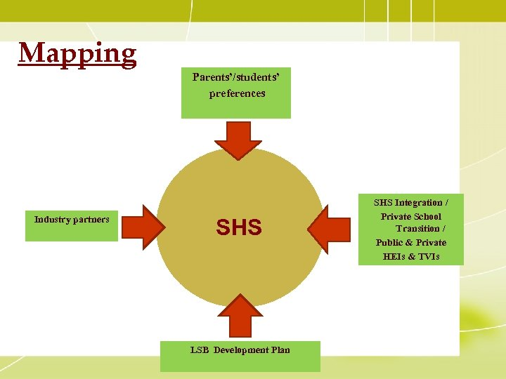 Mapping Parents'/students' preferences Industry partners SHS LSB Development Plan SHS Integration / Private School