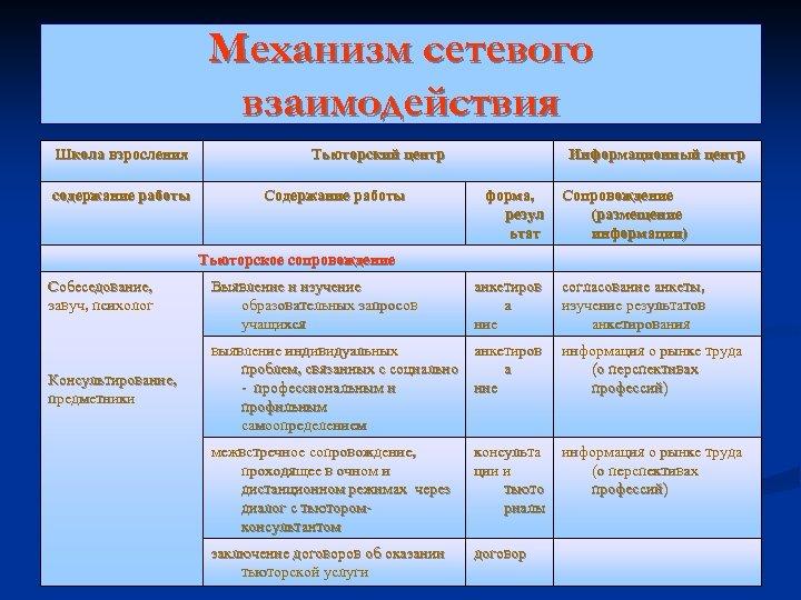 Механизм сетевого взаимодействия Школа взросления содержание работы Тьюторский центр Содержание работы Информационный центр форма,