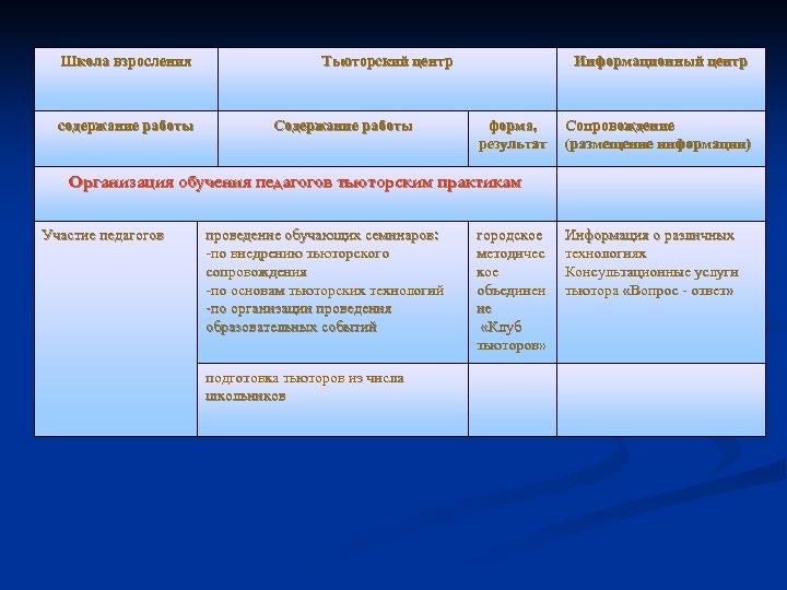 Школа взросления содержание работы Тьюторский центр Содержание работы Информационный центр форма, результат Сопровождение (размещение