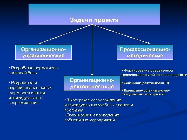 Задачи проекта Организационноуправленческие Профессиональнометодические • Разработка нормативноправовой базы • Разработка и апробирование новых форм
