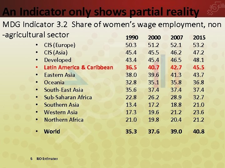 An Indicator only shows partial reality MDG Indicator 3. 2 Share of women's