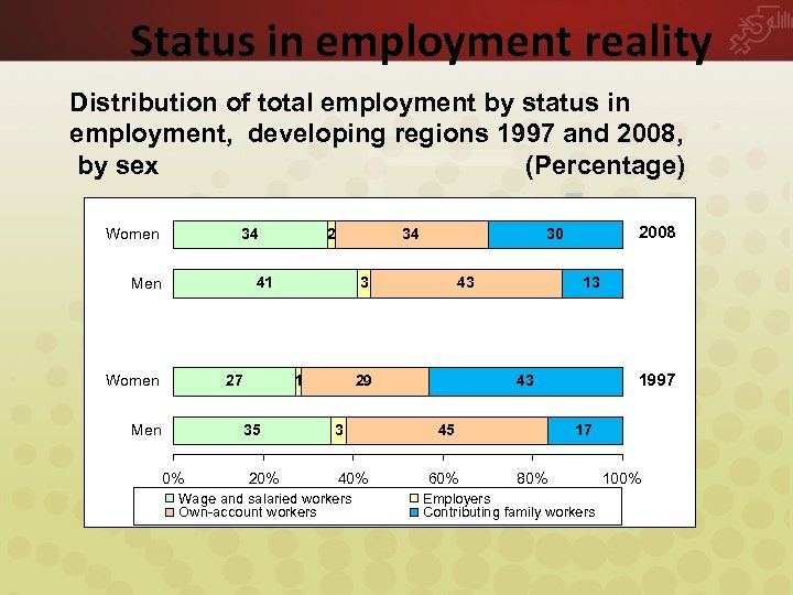Status in employment reality Distribution of total employment by status in employment, developing regions