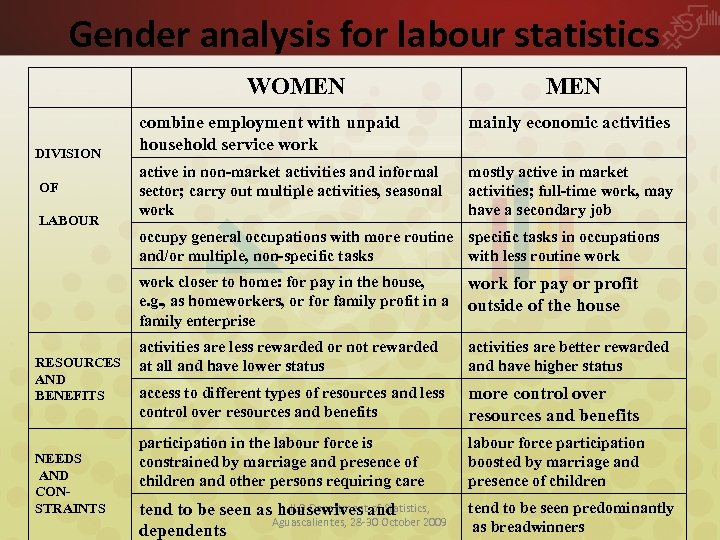 Gender analysis for labour statistics WOMEN DIVISION OF LABOUR MEN combine employment with unpaid