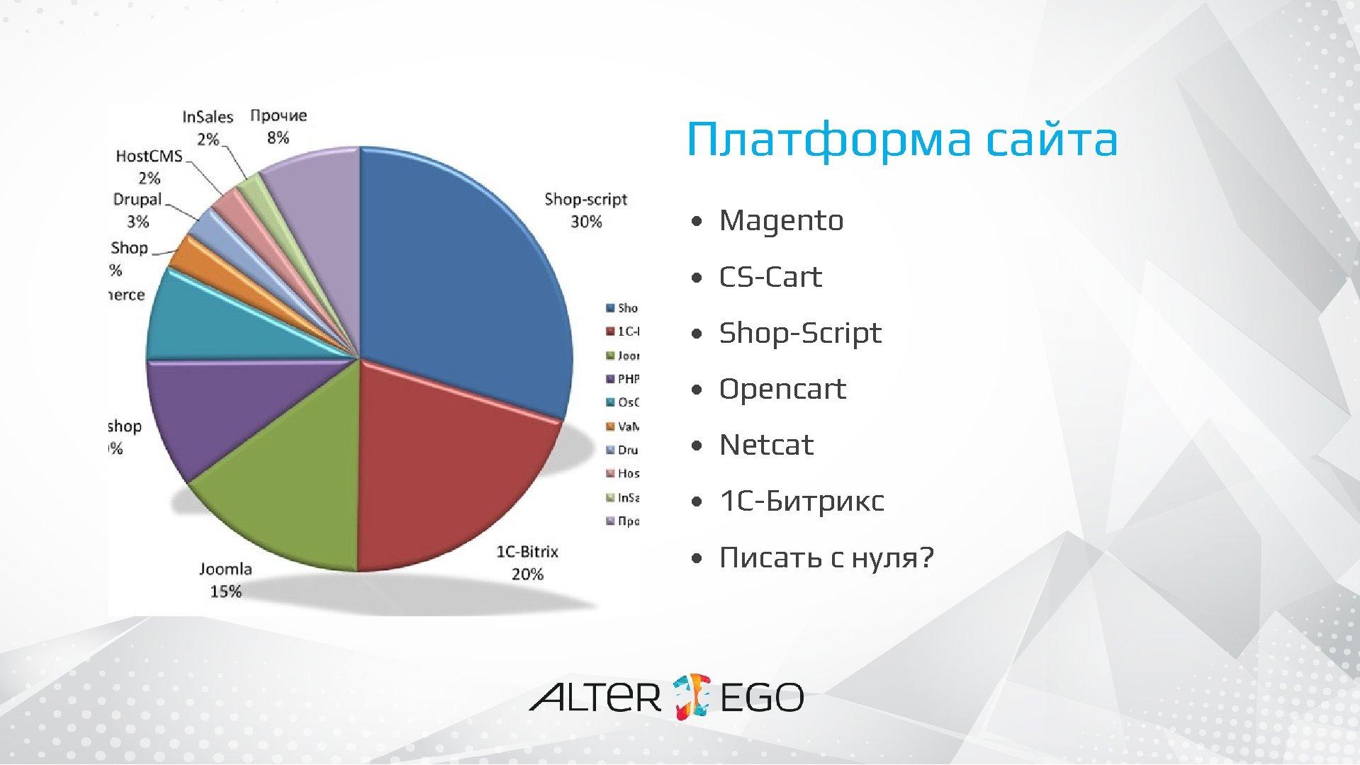 Платформа сайта • Magento • CS-Cart • Shop-Script • Opencart • Netcat • 1
