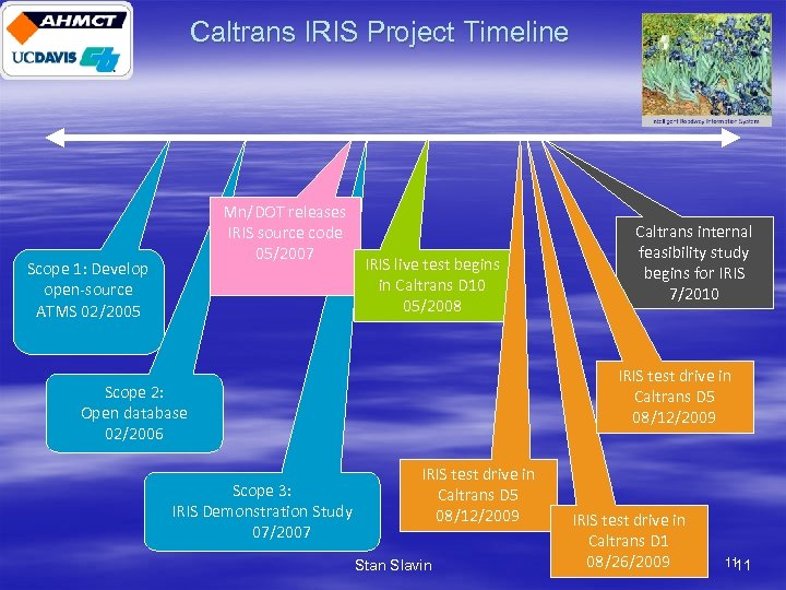Caltrans IRIS Project Timeline Mn/DOT releases IRIS source code 05/2007 Scope 1: Develop open-source