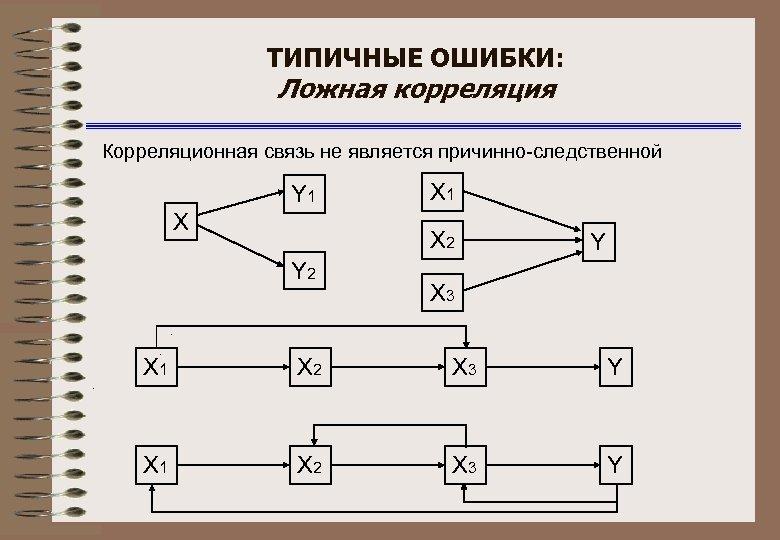 ТИПИЧНЫЕ ОШИБКИ: Ложная корреляция Корреляционная связь не является причинно-следственной Y 1 Х Х 1