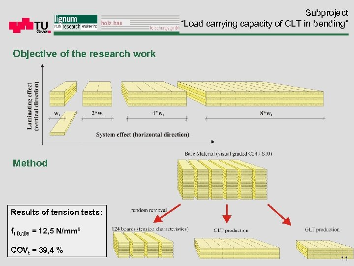 "Subproject ""Load carrying capacity of CLT in bending"" Objective of the research work Method"