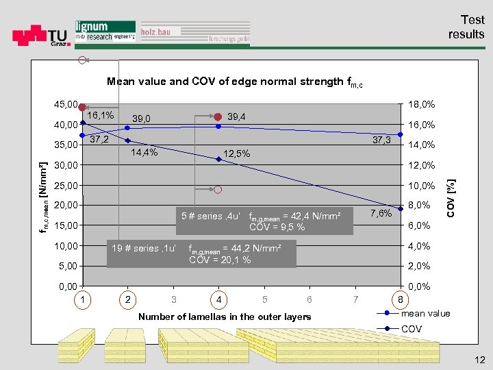 Test results Mean value and COV of edge normal strength fm, c 18, 0%