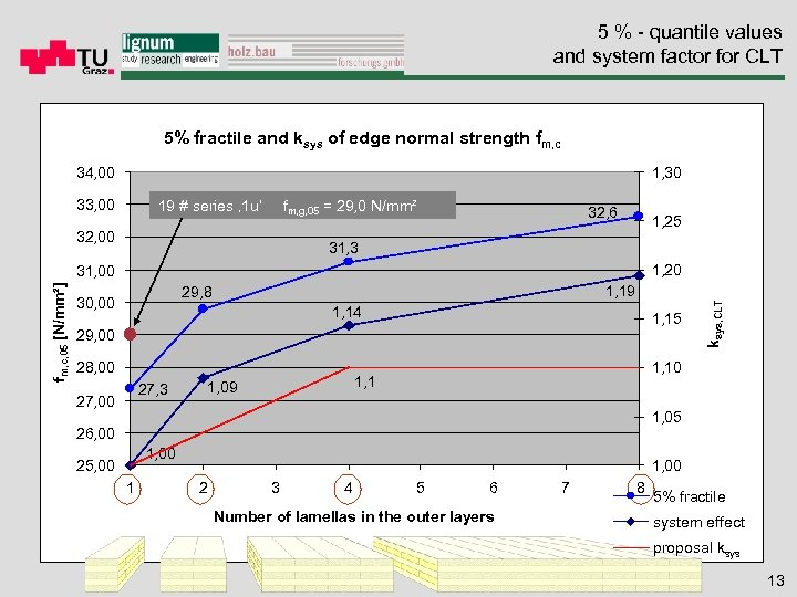 5 % - quantile values and system factor for CLT 5% fractile and ksys