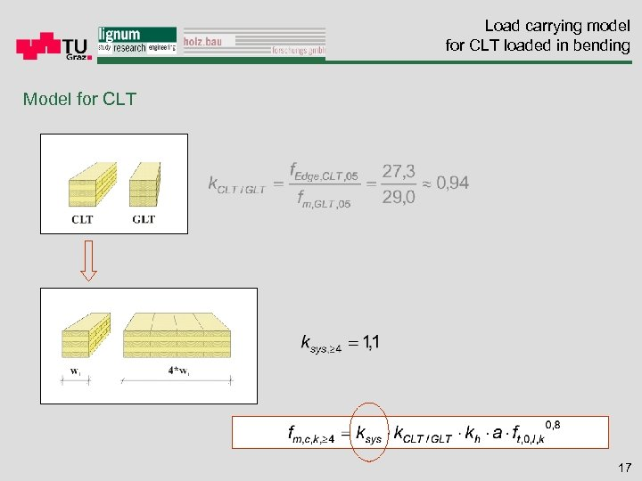 Load carrying model for CLT loaded in bending Model for CLT 17