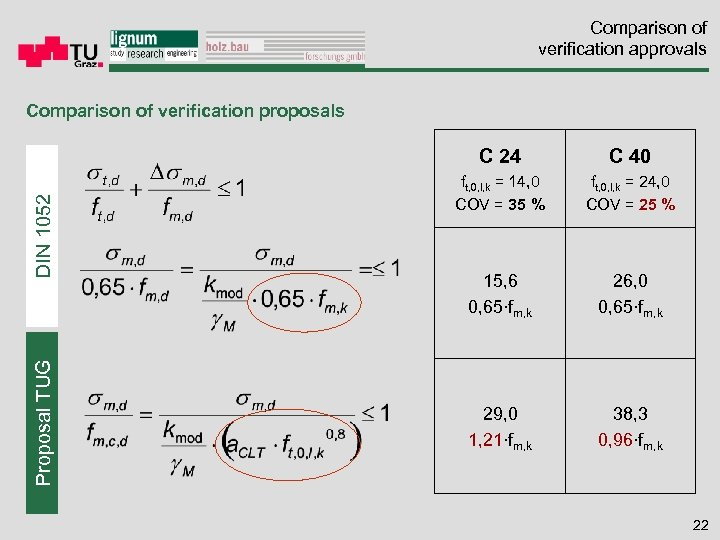 Comparison of verification approvals Comparison of verification proposals Proposal TUG DIN 1052 C 24