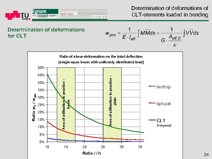 Determination of deformations of CLT-elements loaded in bending Determination of deformations for CLT Ratio