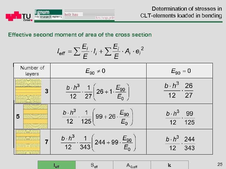 Determination of stresses in CLT-elements loaded in bending Effective second moment of area of