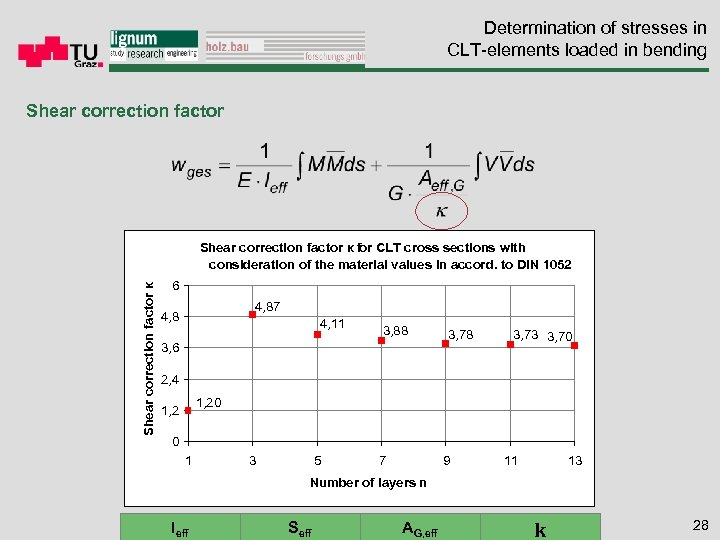 Determination of stresses in CLT-elements loaded in bending Shear correction factor κ f CLT