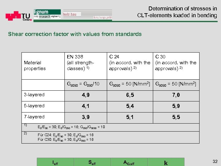 Determination of stresses in CLT-elements loaded in bending Shear correction factor with values from