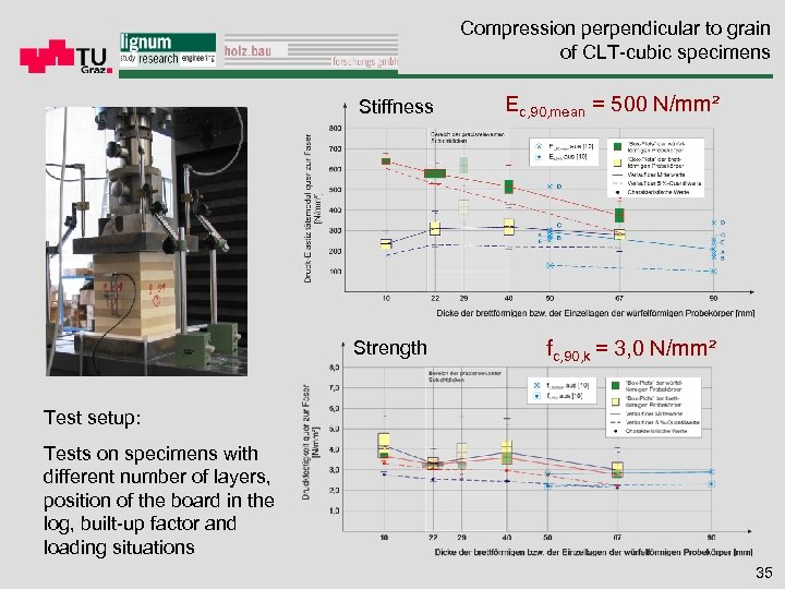 Compression perpendicular to grain of CLT-cubic specimens Stiffness Ec, 90, mean = 500 N/mm²