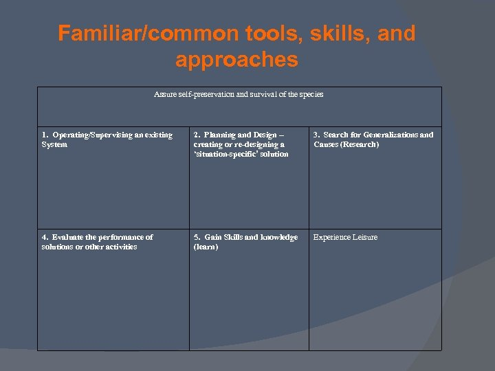 Familiar/common tools, skills, and approaches Assure self-preservation and survival of the species 1. Operating/Supervising