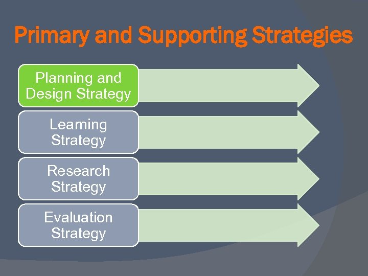 Primary and Supporting Strategies Planning and Design Strategy Learning Strategy Research Strategy Evaluation Strategy