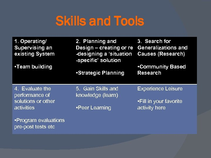 Skills and Tools 1. Operating/ Supervising an existing System • Team building 4. Evaluate