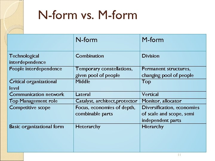 N-form vs. M-form N-form Technological interdependence People interdependence Critical organizational level Communication network Top
