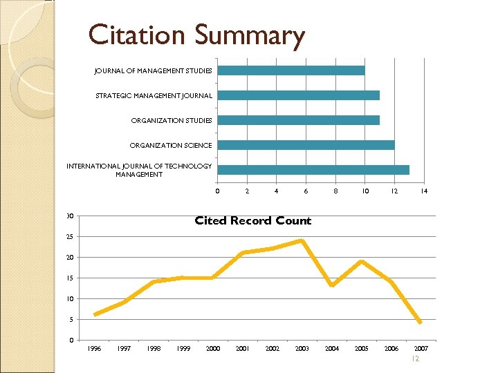 Citation Summary JOURNAL OF MANAGEMENT STUDIES STRATEGIC MANAGEMENT JOURNAL ORGANIZATION STUDIES ORGANIZATION SCIENCE INTERNATIONAL