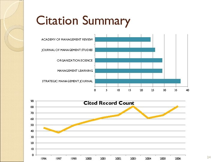 Citation Summary ACADEMY OF MANAGEMENT REVIEW JOURNAL OF MANAGEMENT STUDIES ORGANIZATION SCIENCE MANAGEMENT LEARNING