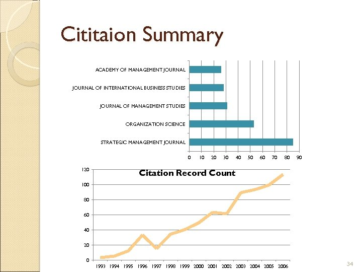 Cititaion Summary ACADEMY OF MANAGEMENT JOURNAL OF INTERNATIONAL BUSINESS STUDIES JOURNAL OF MANAGEMENT STUDIES