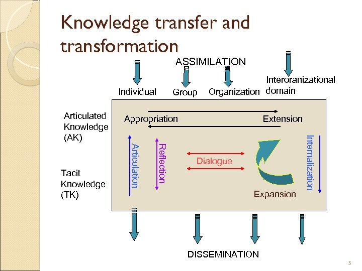 Knowledge transfer and transformation ASSIMILATION Individual Reflection Articulation Tacit Knowledge (TK) Appropriation Extension Dialogue