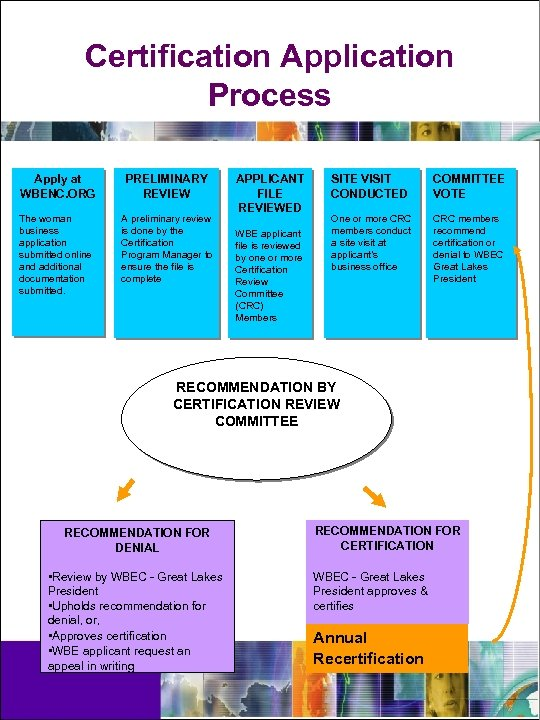 Certification Application Process Apply at WBENC. ORG PRELIMINARY REVIEW The woman business application submitted