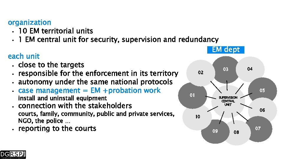 organization 10 EM territorial units 1 EM central unit for security, supervision and redundancy