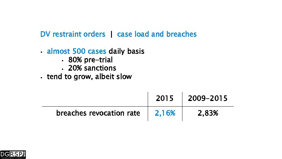 DV restraint orders | case load and breaches almost 500 cases daily basis 80%