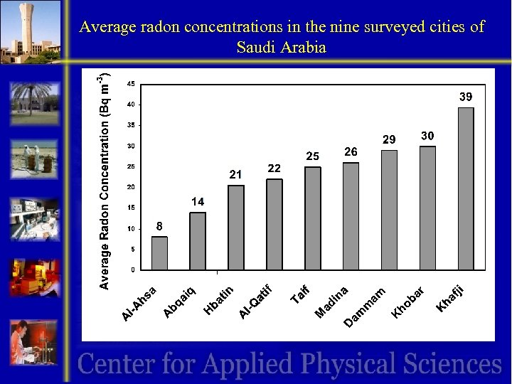 Average radon concentrations in the nine surveyed cities of Saudi Arabia