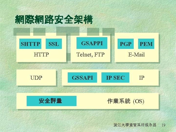 網際網路安全架構 SHTTP SSL HTTP UDP 安全評量 GSAPPI PGP Telnet, FTP GSSAPI PEM E-Mail IP